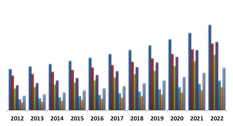 AGIS forecasted GIS growth